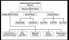 Valve Progressive Size Chart Introduction To Pressure Relief Devices Part 1