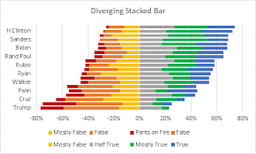 Stacked Bar Chart Chart Js Example Diverging Stacked Bar Charts Peltier Tech Blog