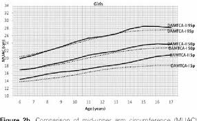 Figure 2 From Arm Anthropometry Indices In Turkish Children