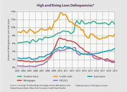 Further, its rate of losses on credit card loans decreased 6 basis points (bps) in april to 1.97%. Scotsman Guide Trusted Mortgage Connections Trends News Scotsman Guide