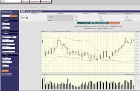 Configure Stock Chart Parameters Poweroptions Web Log