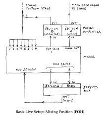 cheap advice on music blog archive a basic live sound setup a basic live sound setup diagram
