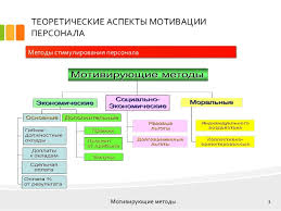 дипломная презентация по мотивации персонала  3 ТЕОРЕТИЧЕСКИЕ АСПЕКТЫ МОТИВАЦИИ ПЕРСОНАЛА