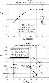 Wind Tunnel Balance Design Figure 52 From Development Of A Multicomponent Force And