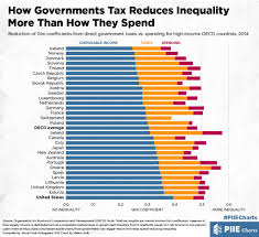 How Governments Tax Reduces Inequality More Than How They
