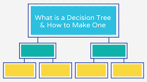 What Is A Decision Tree And How To Make One Templates