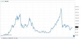 Dwti Chart Should You Be Wary Of Inverse Commodity Etfs Rcm Alternatives