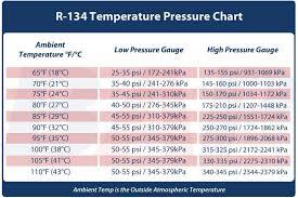 R134a Ambient Temp Pressure Chart Temperature Pressure Reading Chart Pdf Document