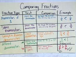 Comparing Fractions Anchor Chart Anchor Chart For Fractions Charts For Class 5 Comparing