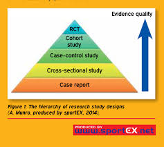 What Are The Study Designs In Research The Hierarchy Of Research Study Designs A Munro Produce