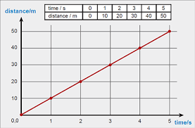 Distance Time Graph Candle Publishers