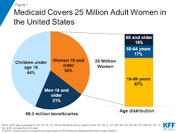 Family Related Medicaid Income Asset Limit Chart Florida Medicaids Role For Women The Henry J Kaiser Family