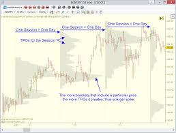 Market Profile For Ninjatrader 7 Uppdnn Com
