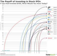 Fare Stock Chart Visualize What Investing 100 Early In Stocks Would Be Worth