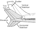 Images & Illustrations of empennage