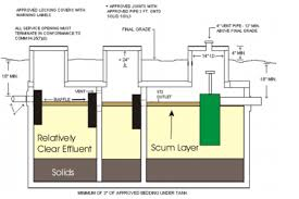 Septic Tank Design 3 Chambers Septic Systems De Pere Green Bay Appleton Wi