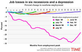 The Great Recession Mother Jones