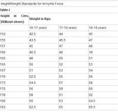 Air Force Fitness Score Chart Explicit Standard Weight For Height And Age Chart Air Force