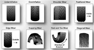 Tire Wear Patterns Amazing Tire Safety Affordable Tires Wheels