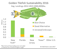 Seafood Yield Chart Golden Tilefish Fishchoice