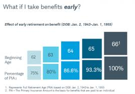 When Should You Take Social Security Charles Schwab