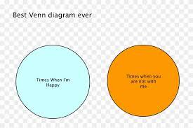 Best Venn Diagram Ever Best Venn Diagram Ever Greatest Venn Diagram Ever Hd Png
