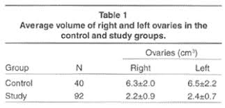 normal picture size transvaginal ultrasonography assessment of ovarian volumes in