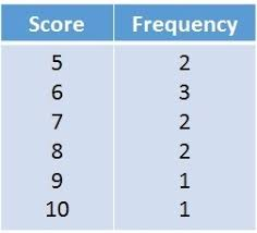 Median From A Frequency Table Free Mathematics Lessons And Tests