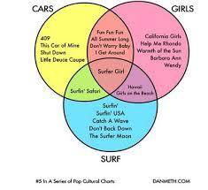 Girl Venn Diagram The Peripatetic Engineer Venn Diagrams