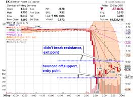 Day Trading Nyse Stock Markets Eastman Kodak Nyse Ek