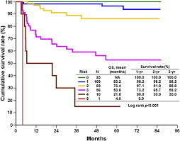 Meld Score Survival Chart Long Term Survival Outcome After Ltx For Patients With