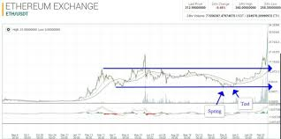 From Coinbase To Poloniex Etp Crypto Chart Arcodive