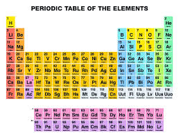 new periodic table Â« Inhabitat – Green Design, Innovation ...