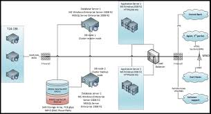 Network Diagram Network Diagram Software Mapping Tools Business Skills