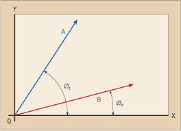 the basics of vector analysis part 1 <b>fig