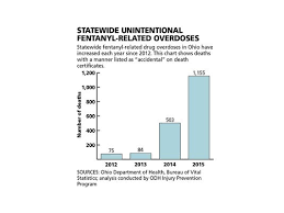 Ohio Drug Schedule Chart Ohios Drug Deaths Topped 3 000 In 2015