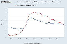 is the u s once again north america s strongest economy us unemployment