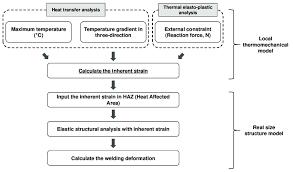 Plastic Welding Temperature Chart Calculation Flow Chart For Welding Deformation Using