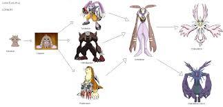 Gomamon Evolution Chart 27214 Bstyles