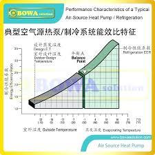 Refrigerant Pressure Temperature Chart R22 Refrigerant Charging Chart Kampungqurban Co
