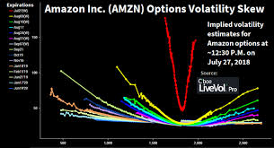 Aapl Options Chart Updated Implied Volatility Charts For Spx Fb Aapl Amzn