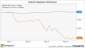 Nutanix Stock Chart Why Nutanix Stock Lost 24 In September The Motley Fool