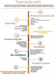 team leader skills for team building list of skills