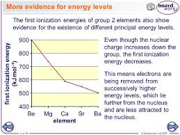 more evidence for energy levels