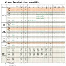 Pro Tools 10 Compatibility Chart What Is The Current Windows Compatibility Chart For Unity Pro