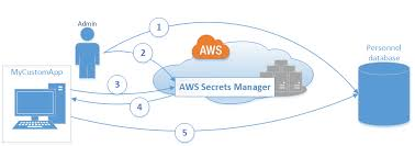 What Is Aws Secrets Manager Aws Secrets Manager