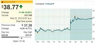 Aig Stock Quote Aig stock options 40