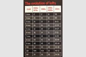 Golf Iron Degree Chart Why Do The Lofts On Irons Keep Getting Stronger Todays