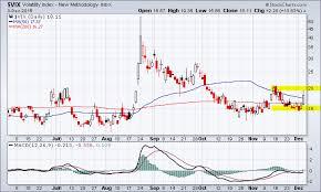 Vix Chart 2015 Volatility Index Jumps 13 83 Key Resistance Level 20