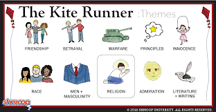 the kite runner theme of religion